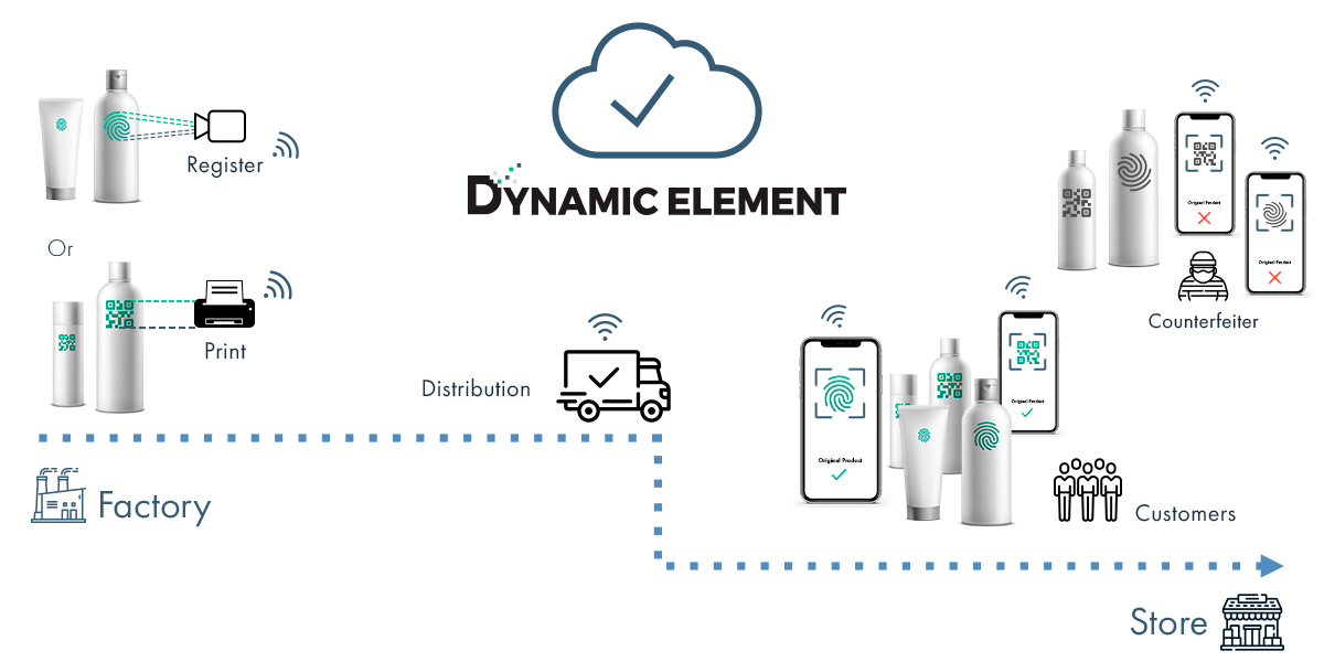 The image illustrates the DynamicElement counterfeiting protection of products in every step of the supply-chain.